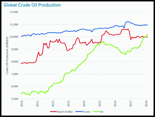 image chart oil production